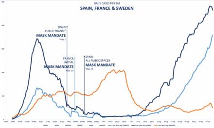 Οι μάσκες, η θνησιμότητα του ιού και το φαινόμενο της Σουηδίας*